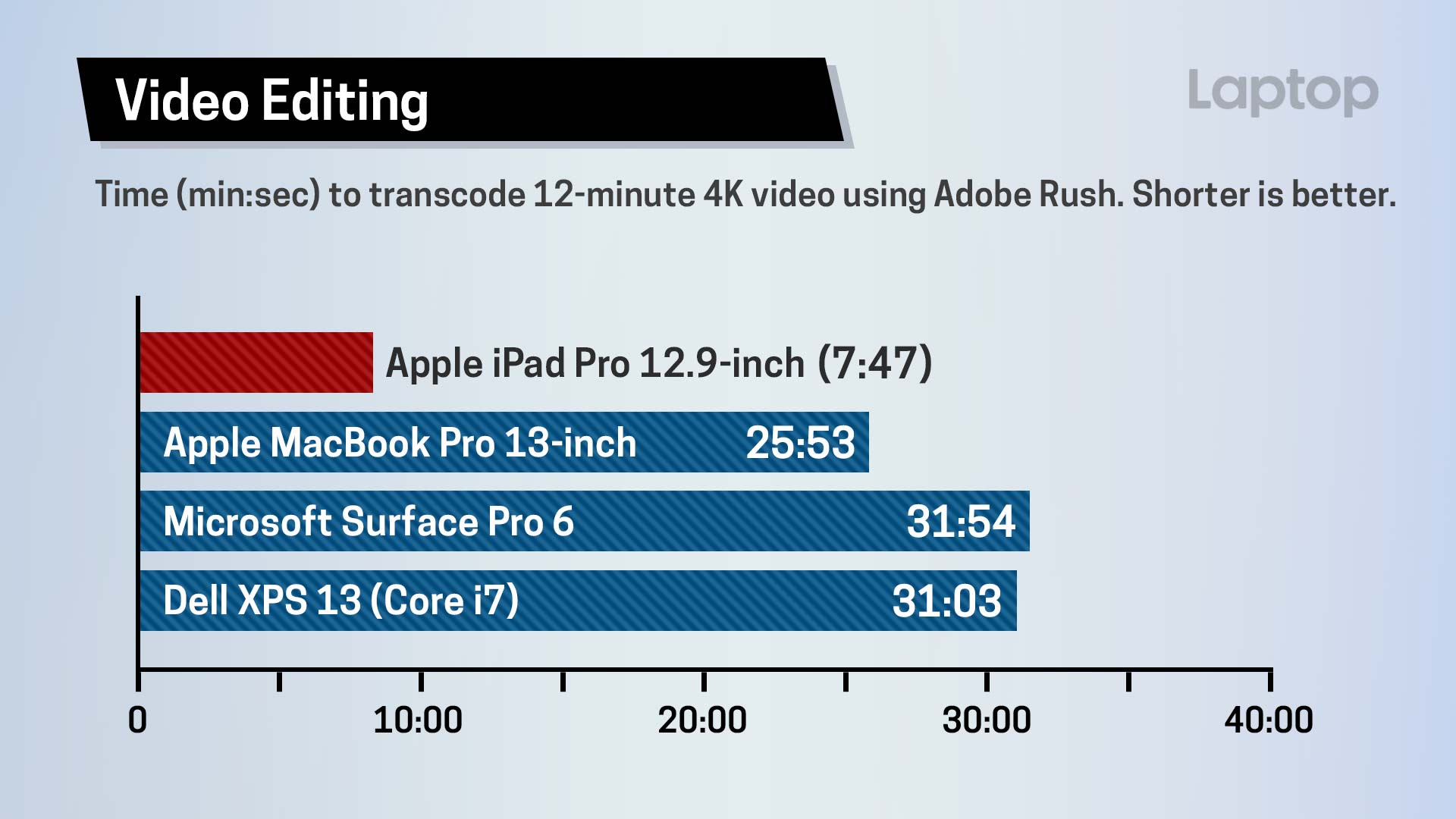 iPad Pro Video Editing Performance Takes Less Than One ...