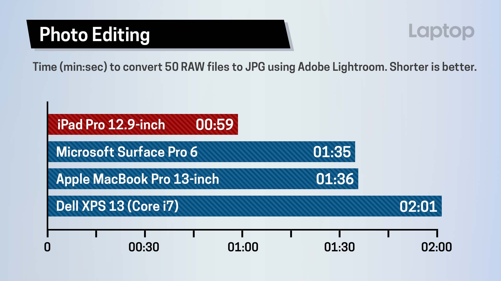 Ipad Pro Video Editing Performance Takes Less Than One Third Of The