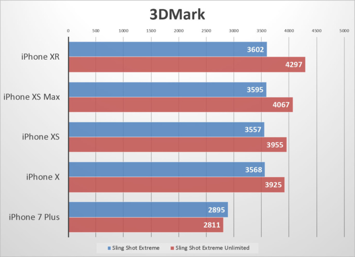 iphone-xr-benchmarks-3dmark-100778915-large