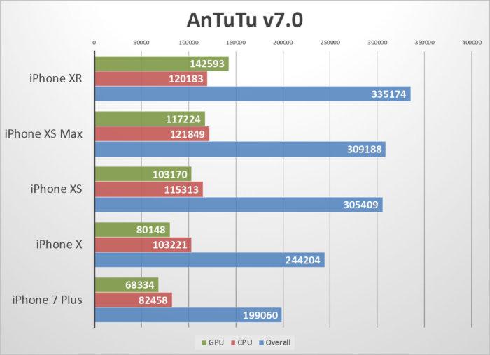 iphone-xr-benchmarks-antutu-100778914-large