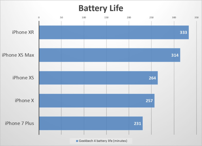 iphone-xr-benchmarks-battery-100779020-large
