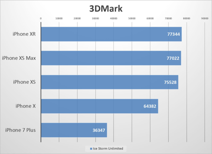 iphone-xr-benchmarks-icestorm-100778916-large