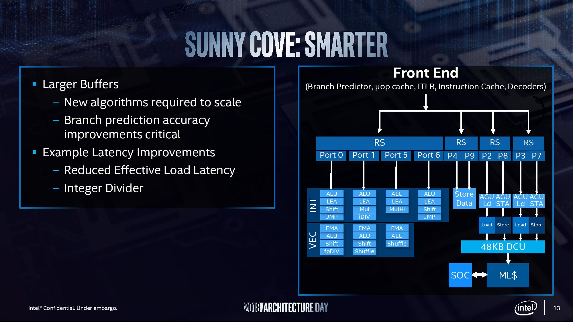 Intel's Sunny Cove is its next-generation gaming CPU architecture