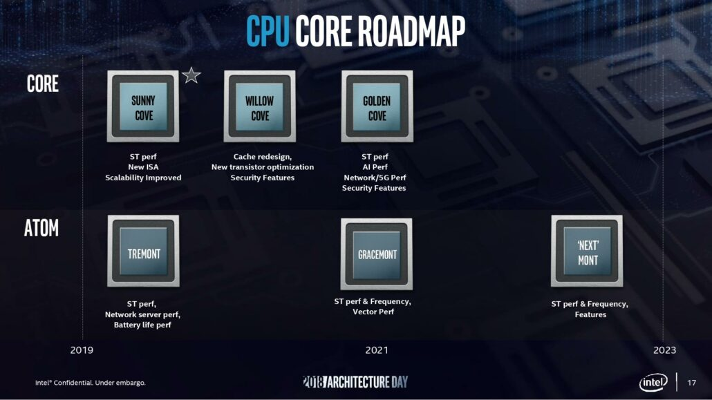 Intel 11th Generation Tiger Lake CPUs With Willow Cove Cores