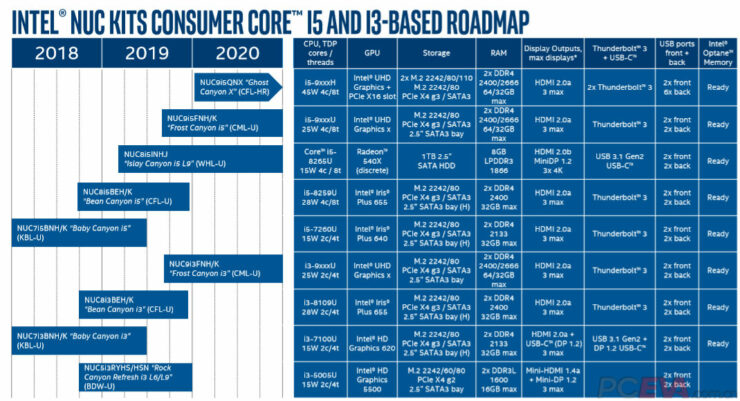 intel-coffee-lake-h-and-comet-lake-u-9th-generation-nuc-roadmap_2