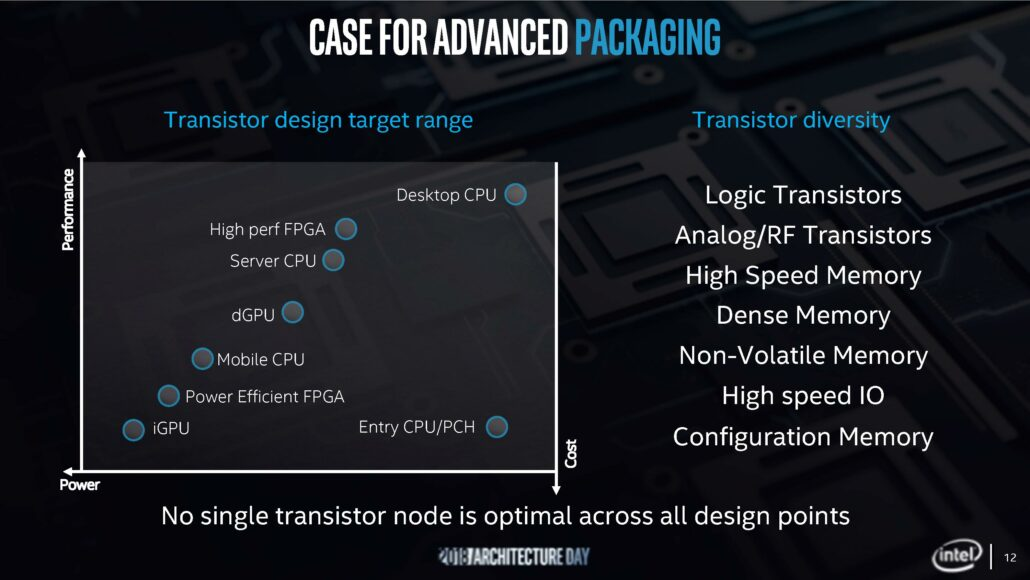 da6635abf0541 Intel unveiled a lot of details at the Architecture Day held yesterday and  one of these juicy details include Foveros – Intel s new approach to ...