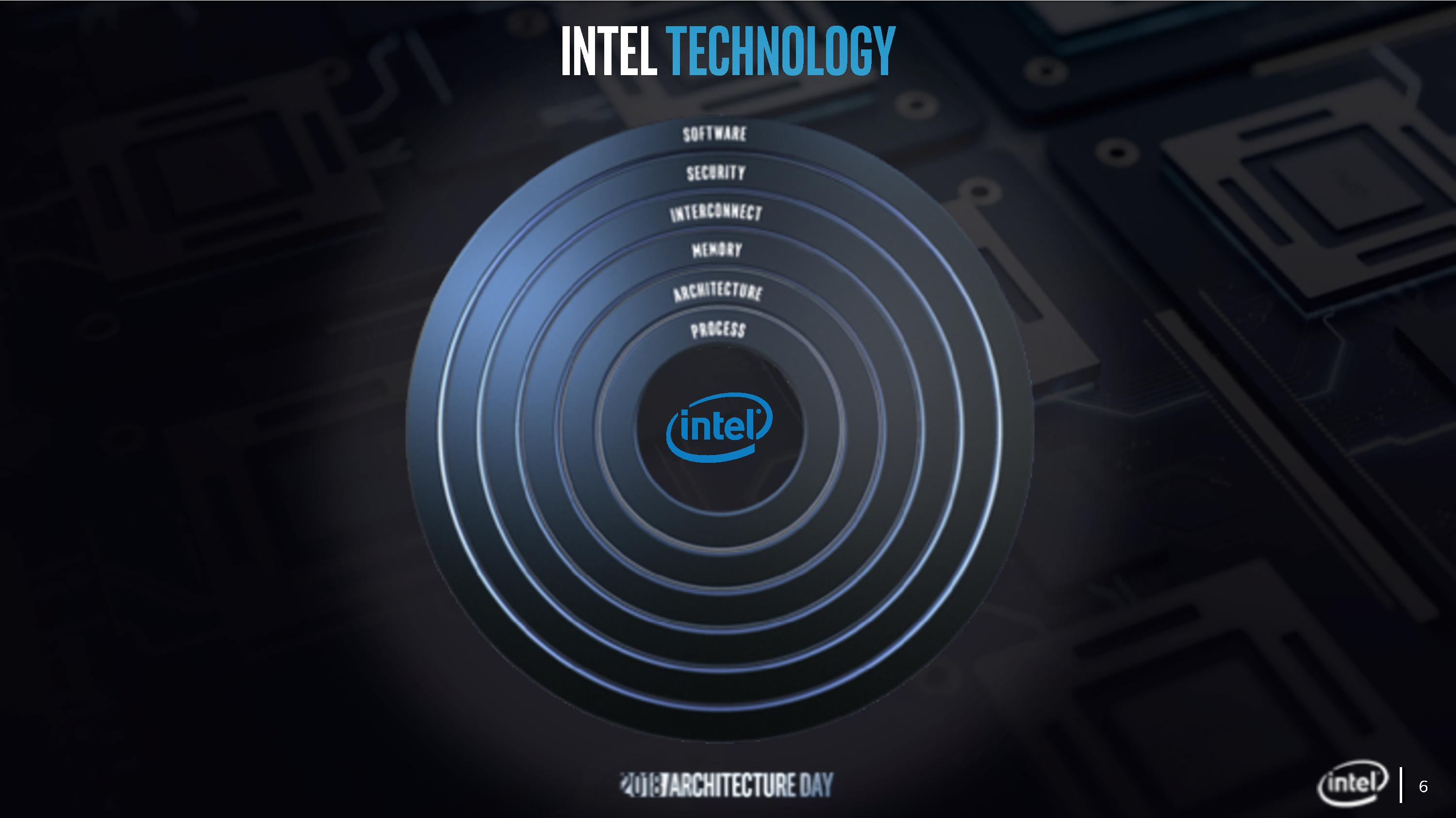 Sunny Cove is Intel's upcoming architecture for Core processors