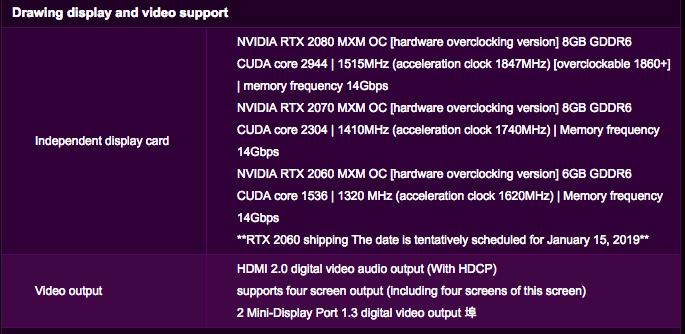 NVIDIA GeForce RTX 2080, RTX 2070, RTX 2060 Mobility Specs Leaked