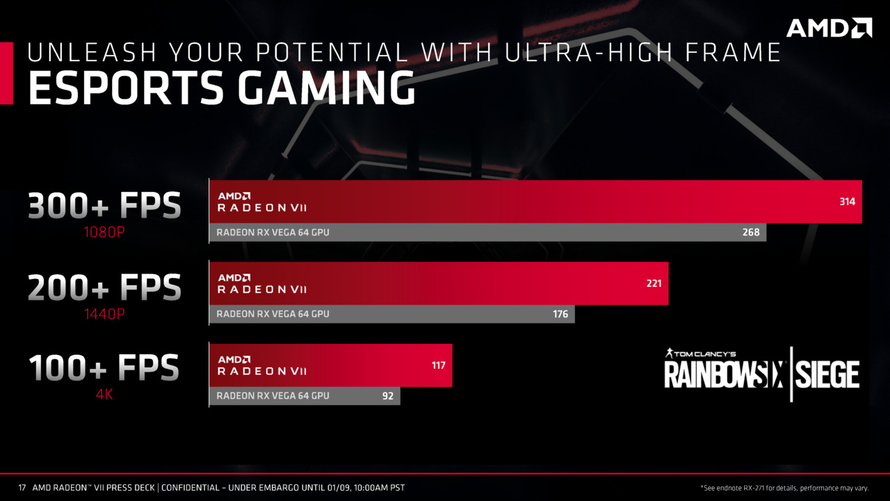 AMD Radeon Vega VII Gaming Performance Benchmarks