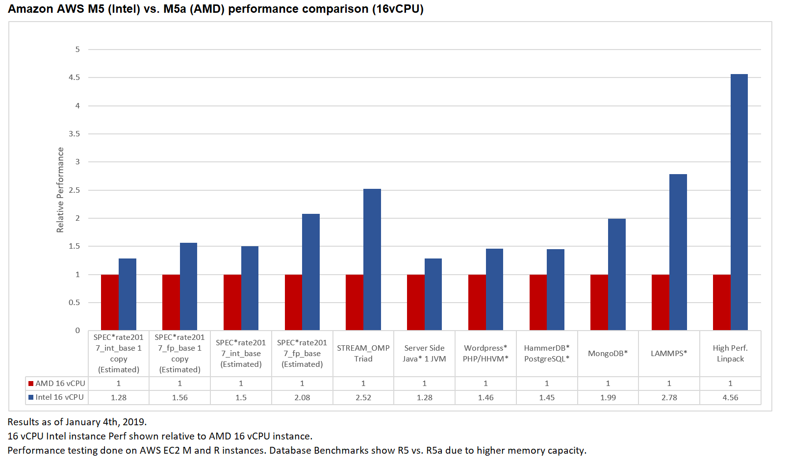 First Look: Intel vs AMD EPYC AWS Cloud (IaaS) Benchmarks