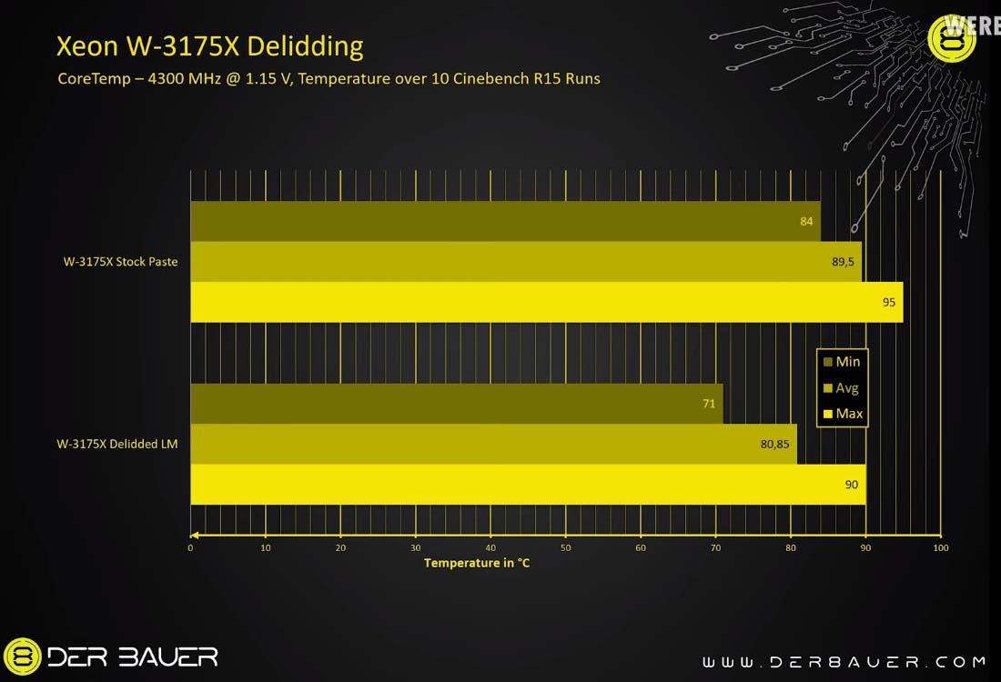 der8auer-intel-xeon-w-3175x-delid-overclock_2