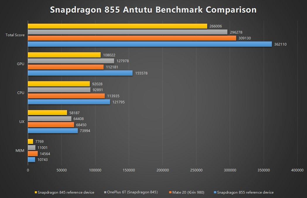Snapdragon 855 Antutu
