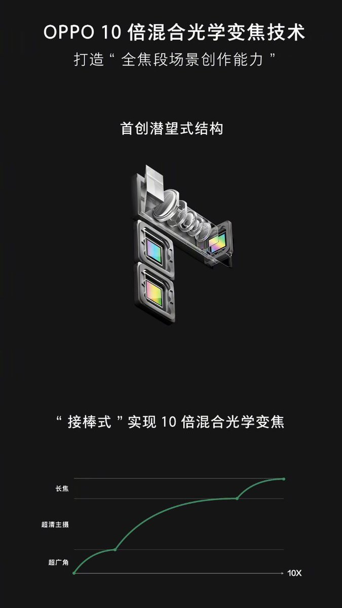 oppo-10x-zoom-technology-2