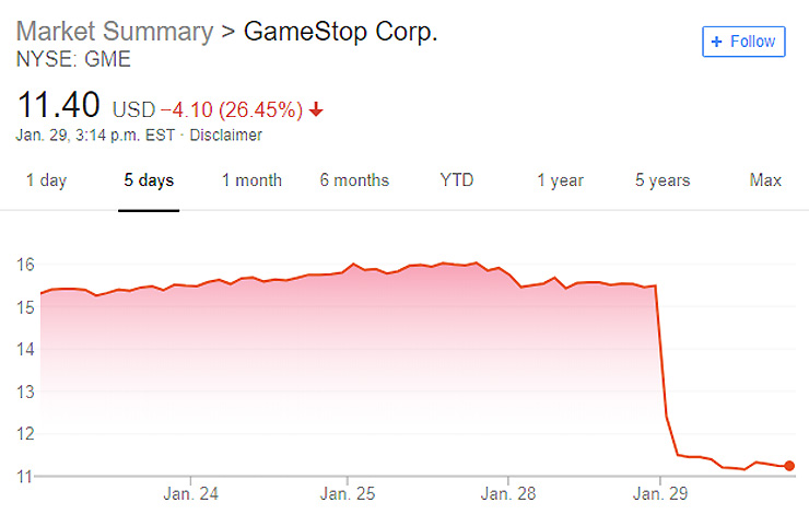 GameStop Gives Up on Finding a Buyer, Stock Plummets