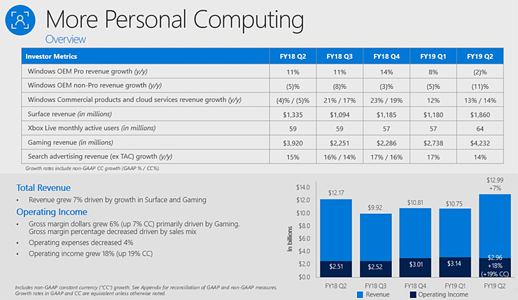 Microsoft's Q2 2019 earnings: The Windows Pro party is over