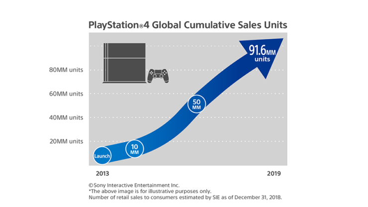 Holidays push PlayStation 4 console sales past the 91 million mark