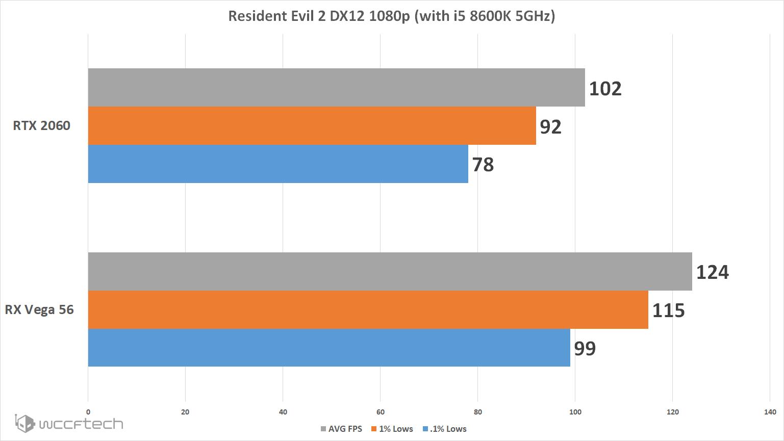 Resident Evil 2 Remake PC Performance Explored