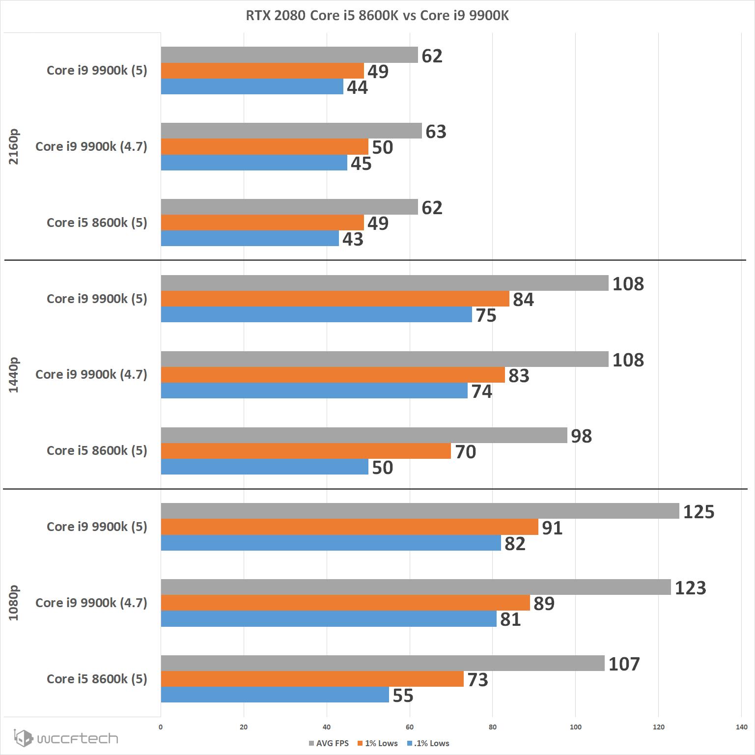 Far Cry New Dawn PC Performance Explored