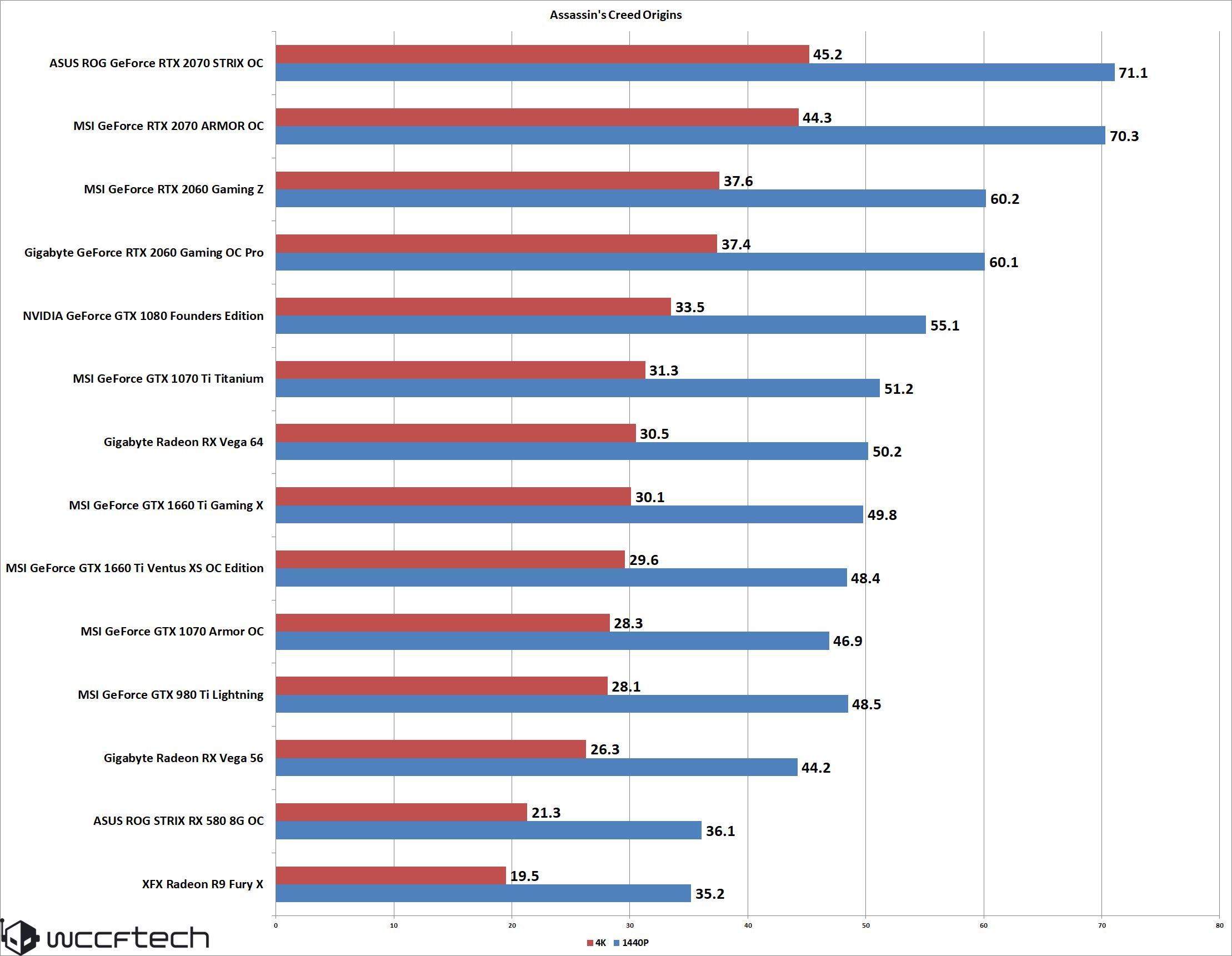NVIDIA GeForce GTX 1660 Ti 6 GB GDDR6 Graphics Card Review Ft  MSI