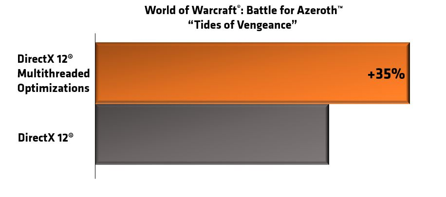 Battle for Azeroth DX12