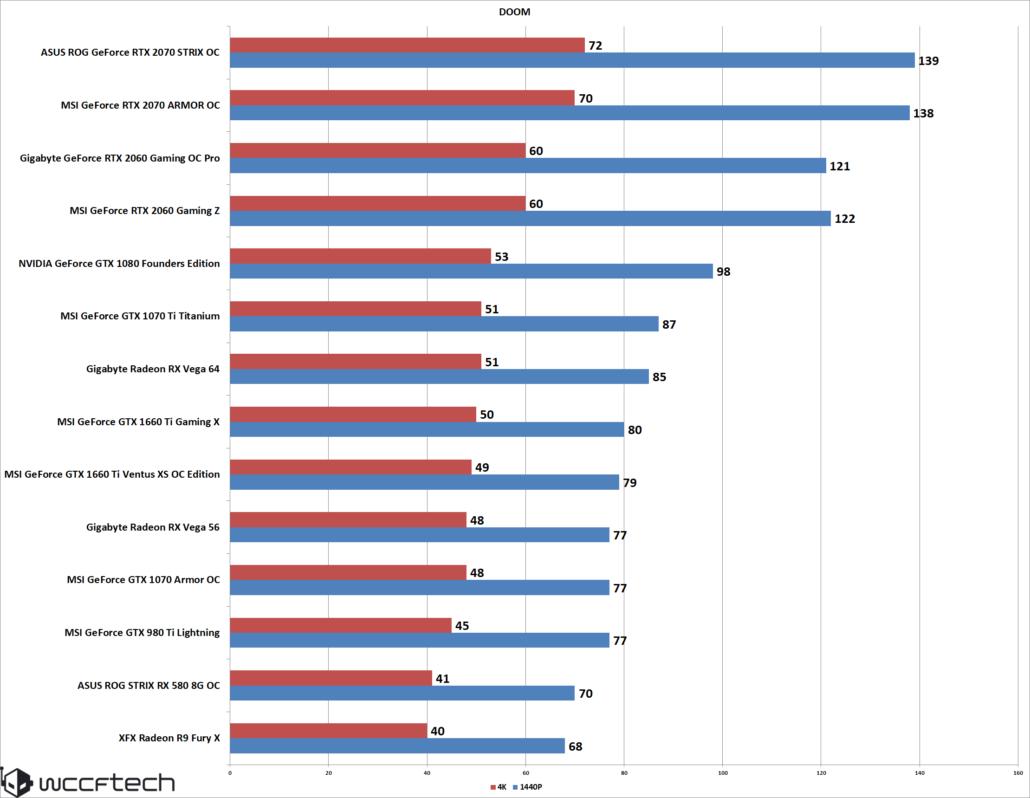 NVIDIA GeForce GTX 1660 Ti Review Ft  MSI Gaming X & Ventus XS OC