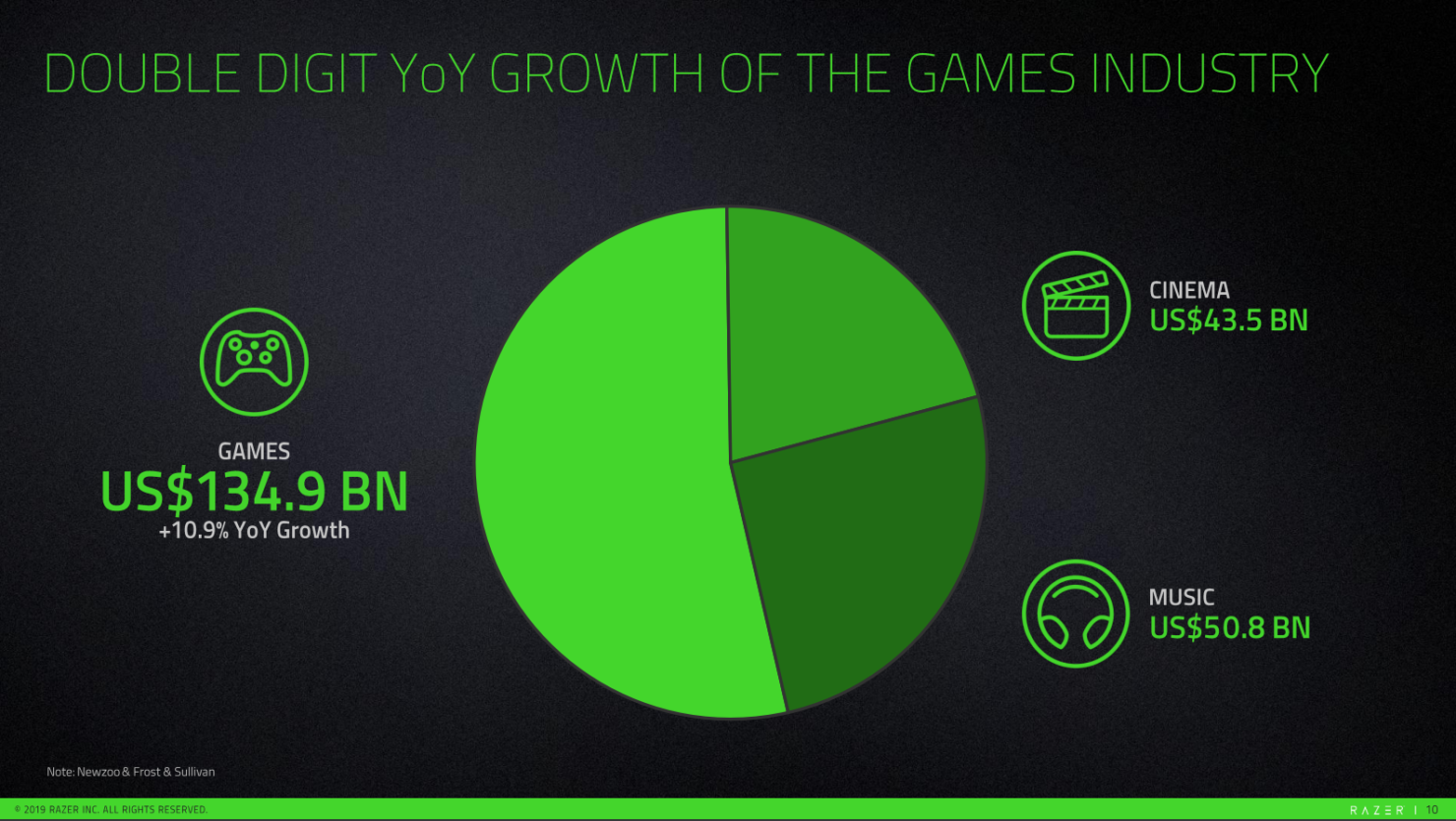 games-growth