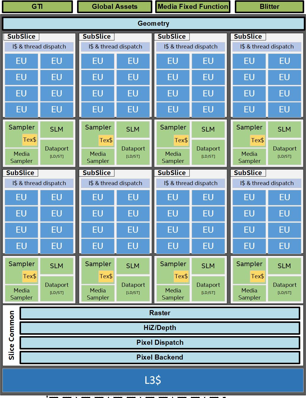 intel-gen-11-graphics-slice-architecture