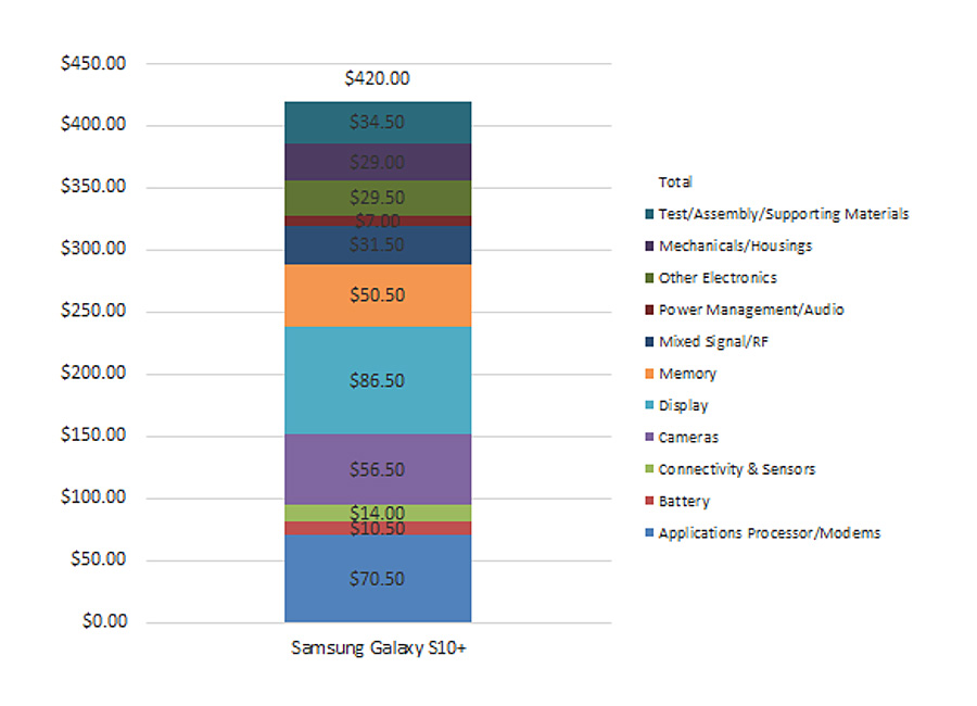 Galaxy S10 Plus - How Much Does It Cost Samsung to Make a