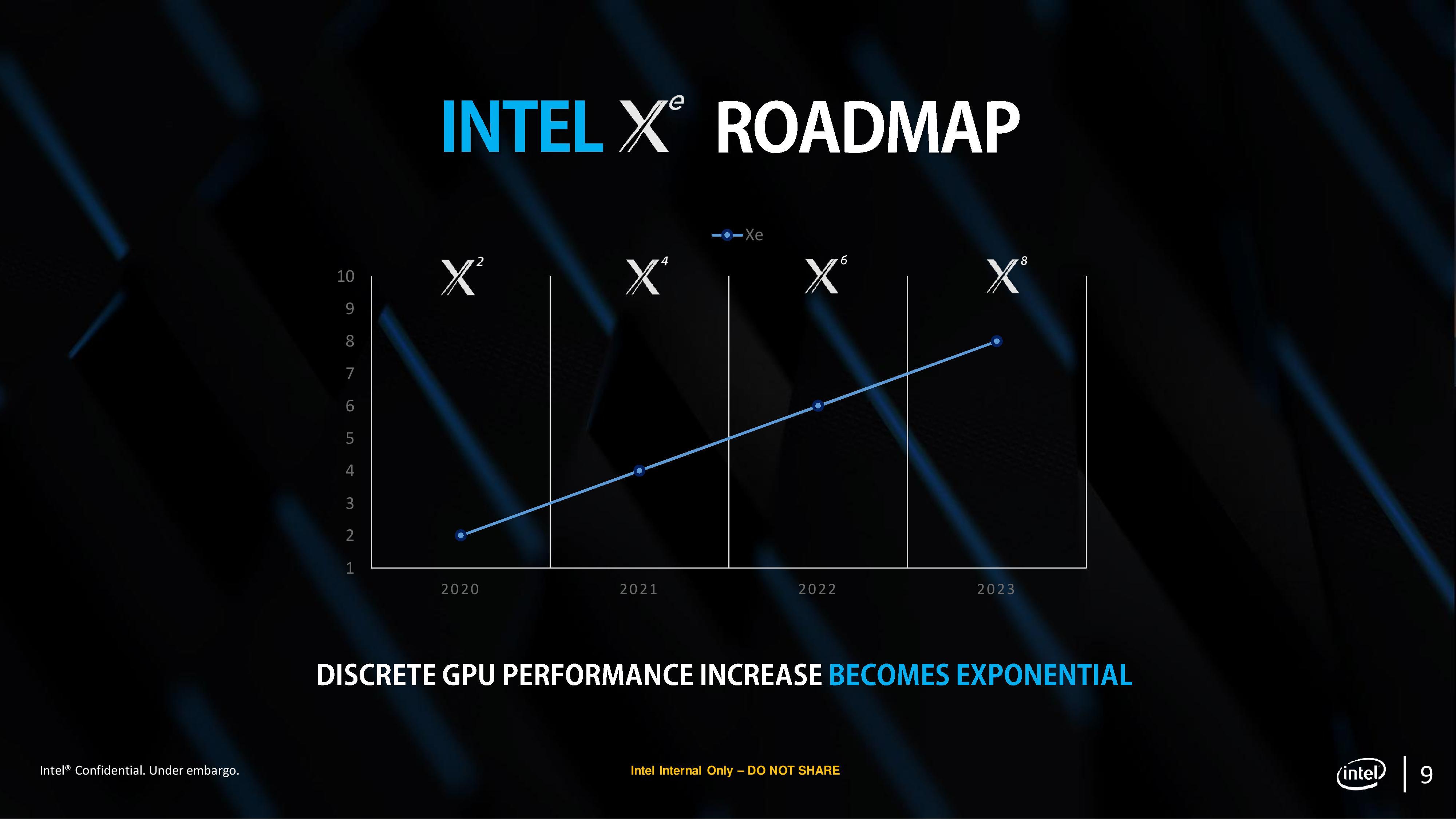 Intel 'Xe Unleashed' GPU Lineup Leaked - Xe Power 2 Flagship