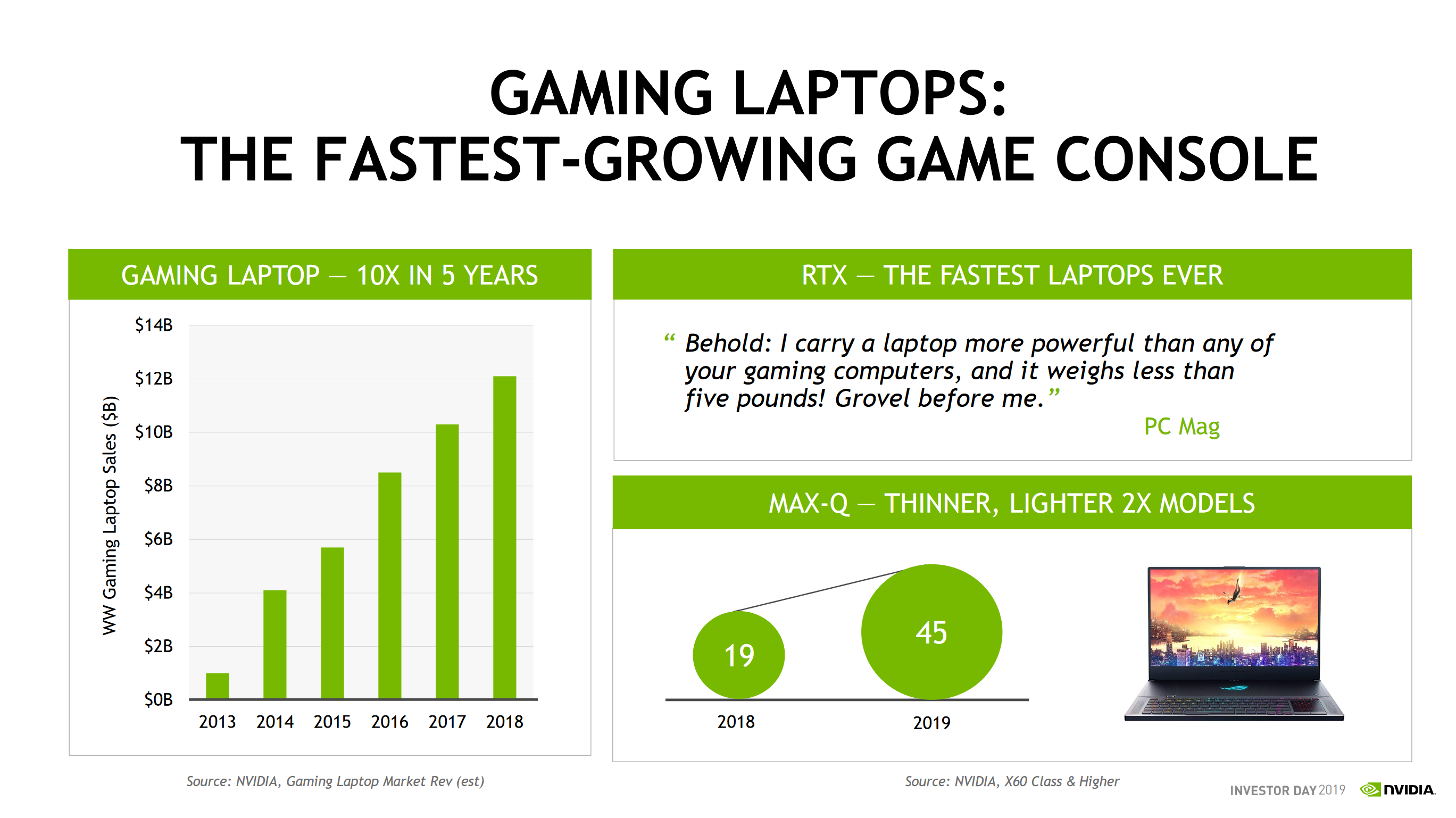 NVIDIA: Turing GPUs Have Sold 45% More Than Pascal In First