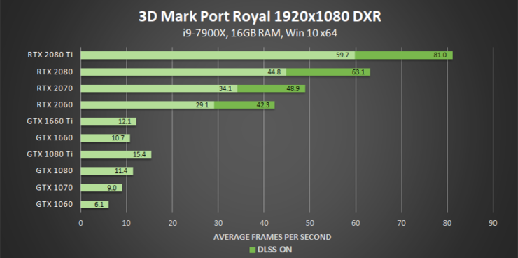 3dmark-port-royal-dxr-1920x1080-geforce-gpu-performance