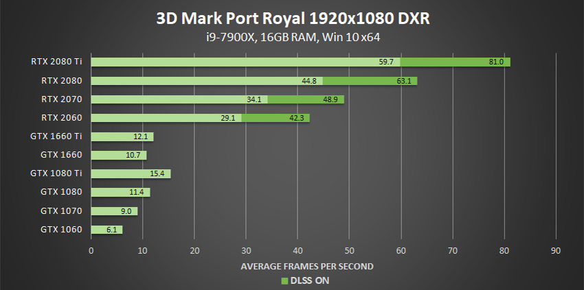 3dmark-port-royal-dxr-1920x1080-geforce-gpu-performance