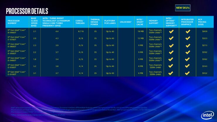 Intel Expands 9th Generation Desktop Family Led by Core i9-9900