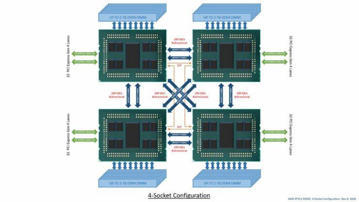 amd-epyc-rome-processors_2