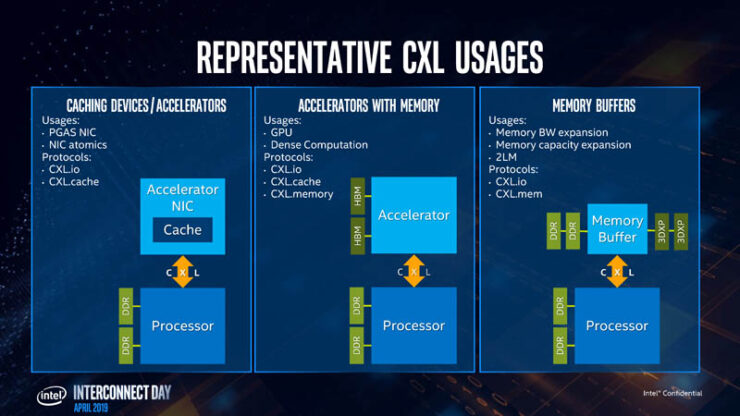 cxl-usage