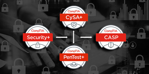 2019 Complete CompTIA Cybersecurity Bundle