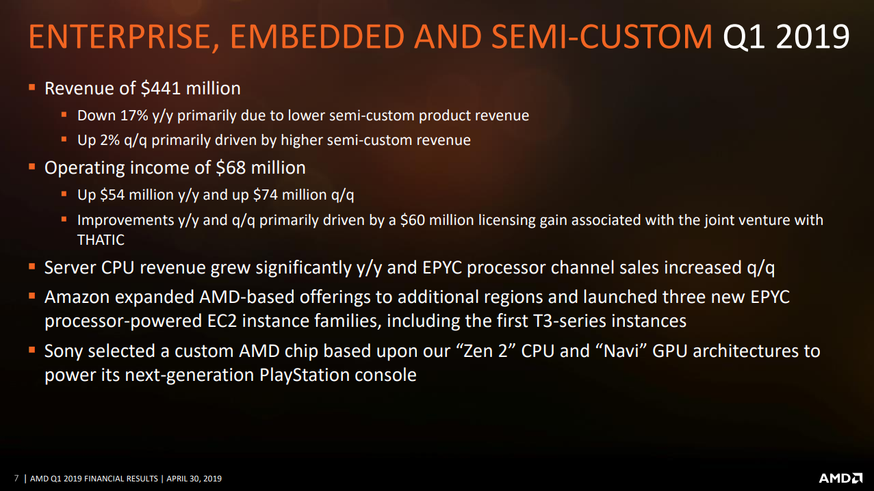 AMD Enterprise, Embedded and Semi-Custom Financial slide Q1 2019