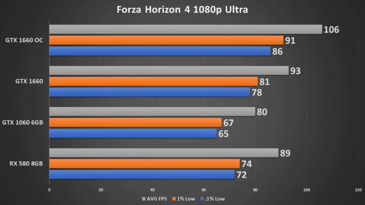 Overclocking The Zotac Gaming GeForce GTX 1660 For Impressive Gains