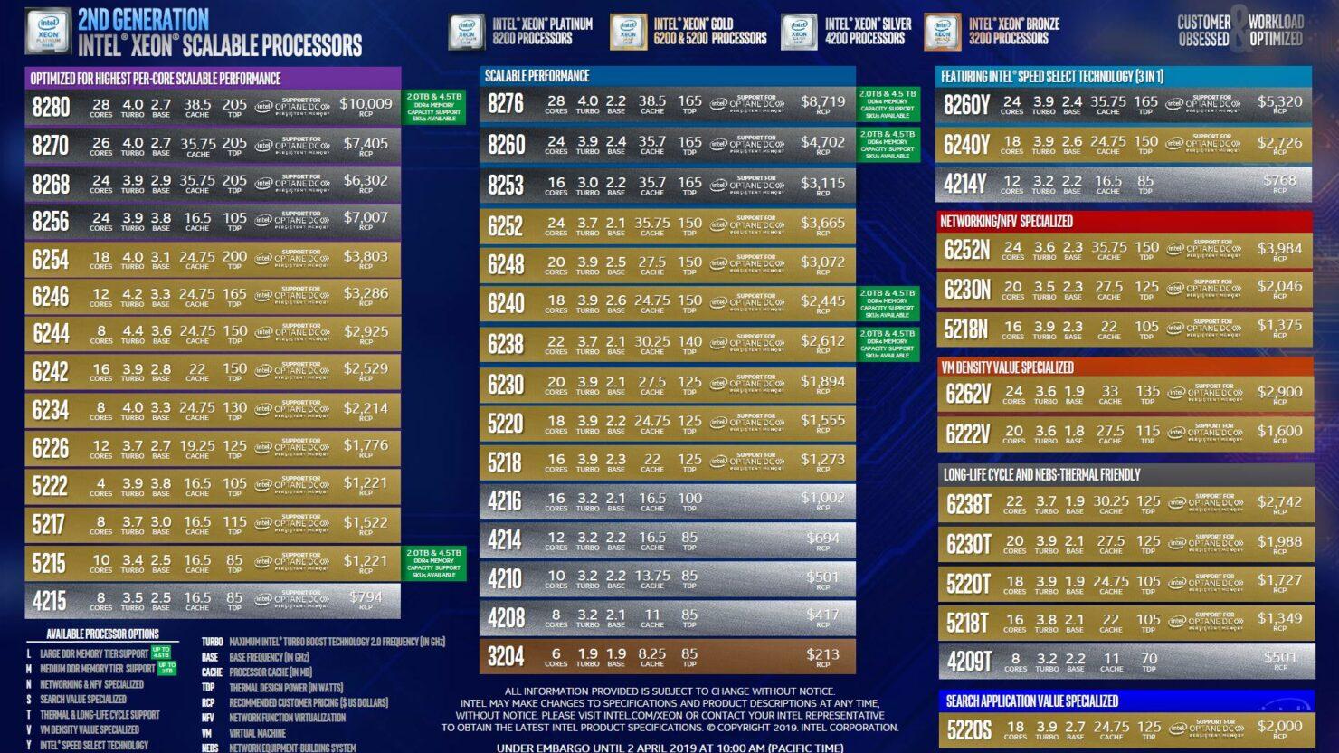 intel-cascade-lake-sp-xeon-processor-lineup_1
