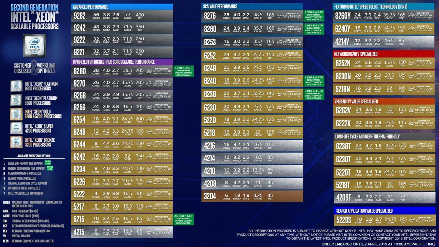 intel-cascade-lake-sp-xeon-processor-lineup_2