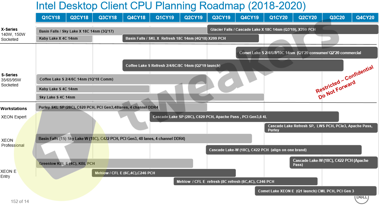 New Intel Cpu 2020 Intel Desktop Mainstream and HEDT CPU Roadmap Till 2020 Leaks Out