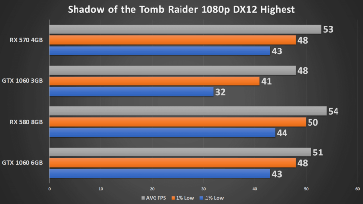 AMD Radeon RX 570 Is Still Delivering Amazing Performance