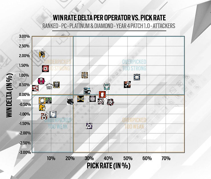 Rainbow Six Siege Reveals Operator Winners and Losers, Lion, Nomad