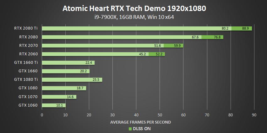 atomic-heart-nvidia-rtx-tech-demo-dxr-1920x1080-geforce-gpu-performance