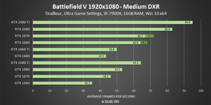 battlefield-v-medium-dxr-1920x1080-geforce-gpu-performance
