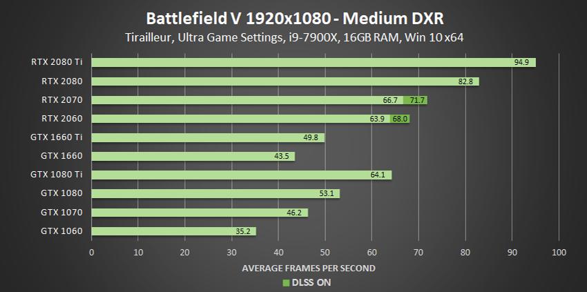 battlefield-v-medium-dxr-1920x1080-geforce-gpu-performance