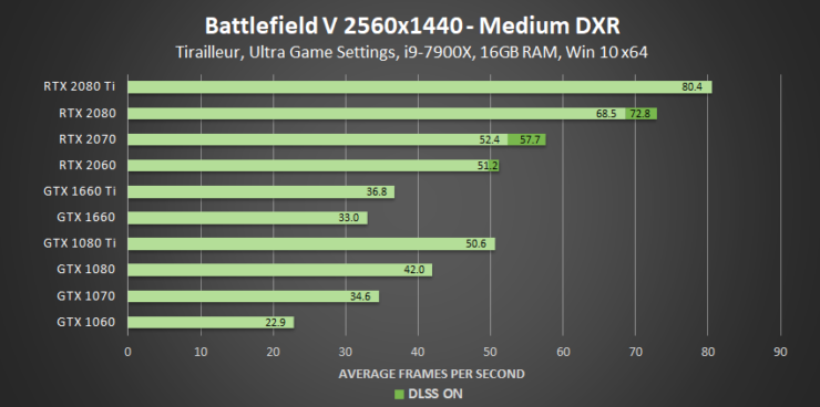 battlefield-v-medium-dxr-2560x1440-geforce-gpu-performance