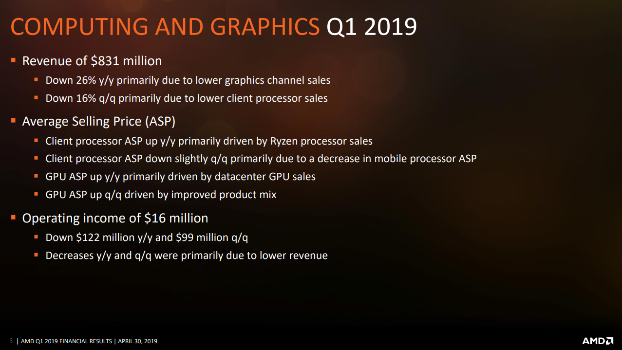 AMD Computing and Graphics Financial slide