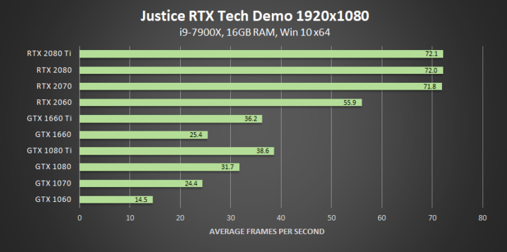 justice-nvidia-rtx-tech-demo-dxr-1920x1080-geforce-gpu-performance