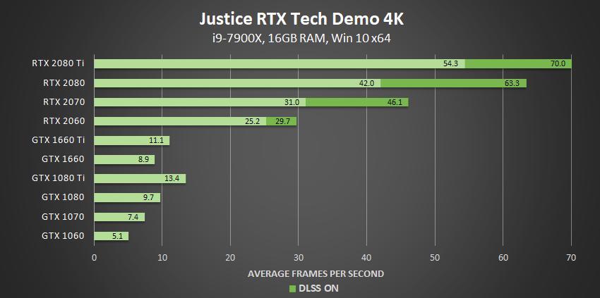 justice-nvidia-rtx-tech-demo-dxr-4k-geforce-gpu-performance